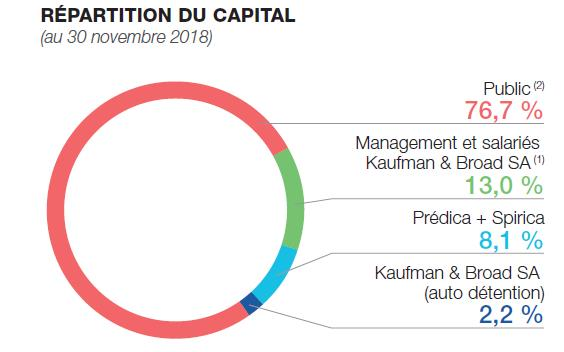 Répartition du capital